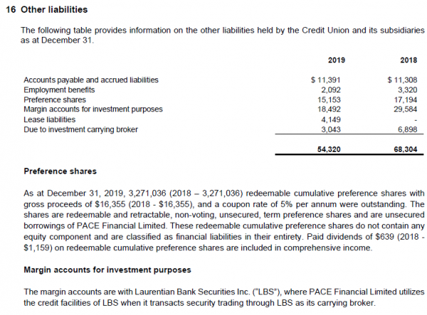 Section 16, p. 46, 2019 Consolidated Financial Statements of PACE Savings and Credit Union, Limited