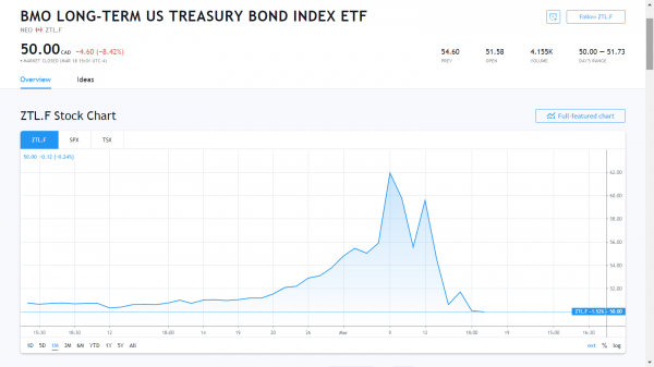 US-treasury-bond-ETF-1.png