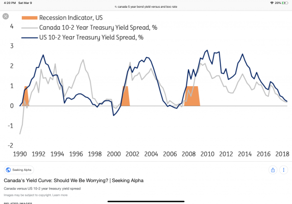 Bond Yields and Economic Downturns | General financial discussion