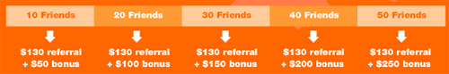 Summary of ING Direct's new refer-a-friend structure