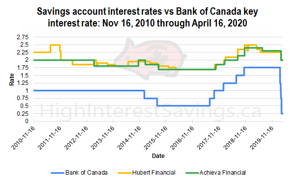 Savings account interest rates vs Bank of Canada key interest rate: Nov 16, 2010 through April 16, 2020